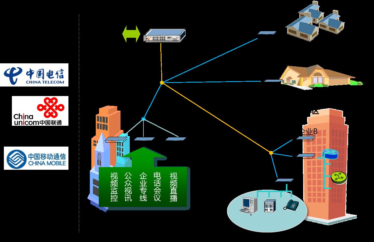 pon系统解决方案